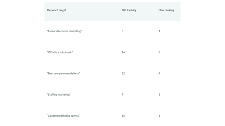 Possible results after content audit