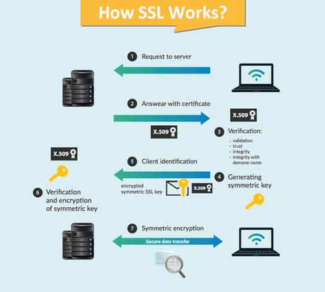 Top 10 Best SSL Certificate Providers in 2021