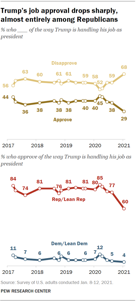Most Don't Want Trump To Remain A Major Political Figure