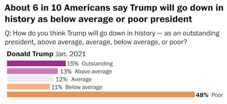 Trump Will Be Remembered As Poor/Below Average