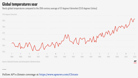 2020 Was One Of The Hottest Years On Record