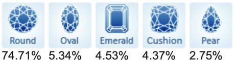 Diamond Prices – January 2021