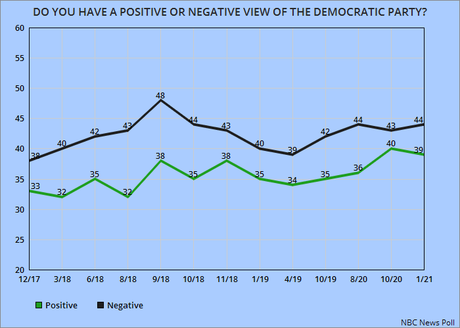 The Popularity Of Our Two Political Parties