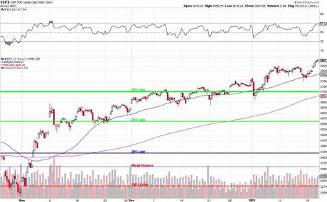 3,850 Thursday – S&P 500 Seems Comfortable 700 Points Over the Must Hold Line