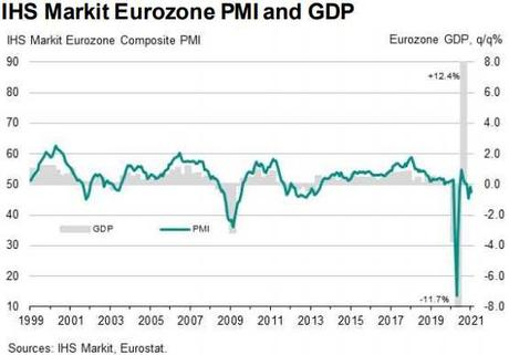Friday Failure – Europe in a Recession Seems to Matter