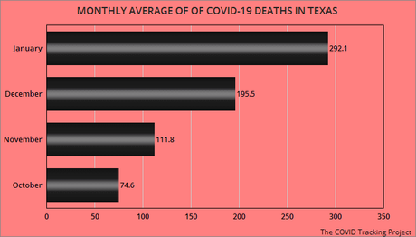 January COVID-19 Cases And Deaths In Texas