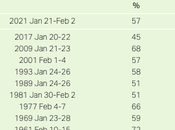 Biden Initial Approval Points Over Trump's