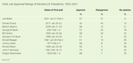 Biden Has Initial Approval Of 57% - 12 Points Over Trump's