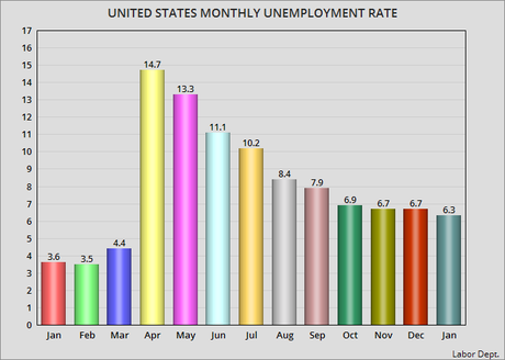 The Unemployment Rate For January Was 6.3%