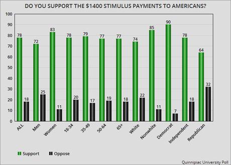 The Public Approves Of Biden's $1.9 Trillion Stimulus Plan