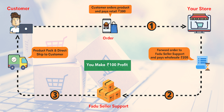 How To Sell On Amazon - Bring Your Products Online?