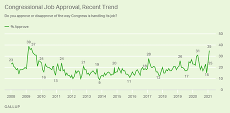 Congressional Approval Is Higher Than It's Been Since 2009