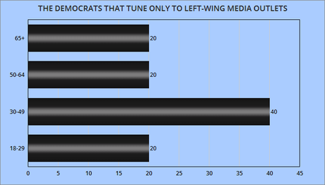 Right-Wing Media Has Older Audience Than Left-Wing Media