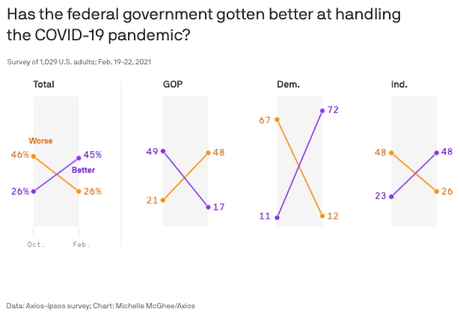 Public Says Federal Response To COVID-19 Getting Better