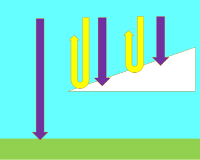 RE: ozone depletion - how does the extra Ultraviolet B radiation affect clouds?