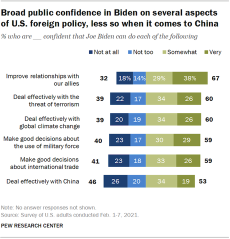 Most Are Confident In Biden's Handling Of Foreign Policy