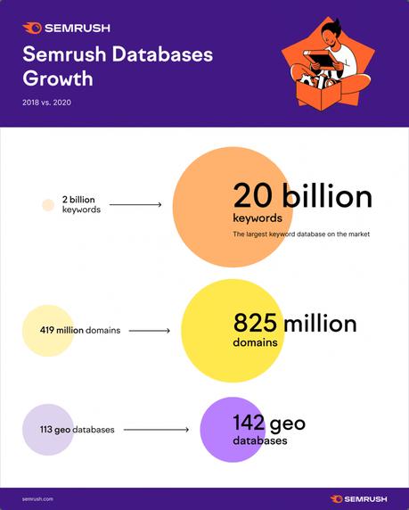 Semrush Database Growth