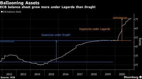 ECB balance sheet grew more under Lagarde than Draghi