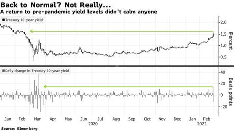 A return to pre-pandemic yield levels didn't calm anyone