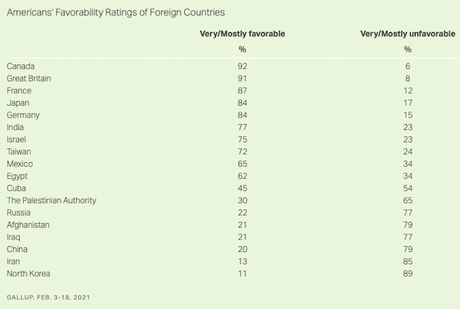 Poll Shows What Americans Think Of Other Countries