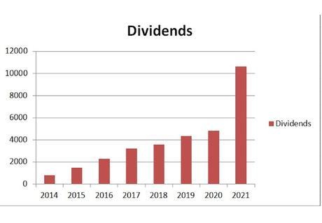 Building a 5 figure dividend portfolio