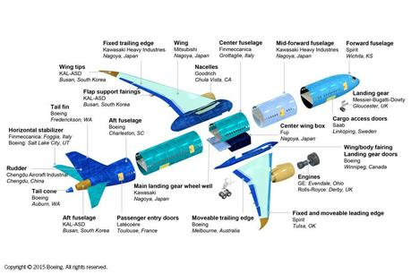 Global Supply Chains Explained … in One Graphic | U.S. Chamber of Commerce