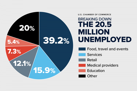 Analysis: Breaking Down the Unemployment Crisis by Industry | U.S. Chamber  of Commerce