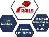 Ruby Rails Worth Investing 2021?