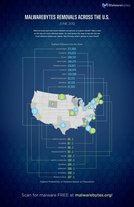 Malwarebytes Removals Across The US Infographic