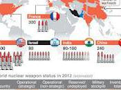 State World Nuclear Weapons