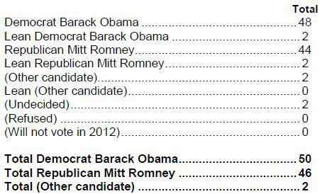 Source: Democracy Corps.