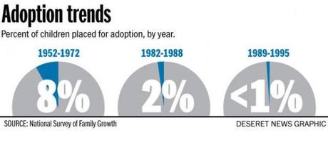 adoption trends