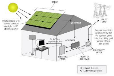 Solar Energy 101 How Solar Energy Works Paperblog