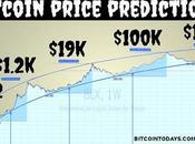 Bitcoin Price Prediction Live Chart Forecast 2026