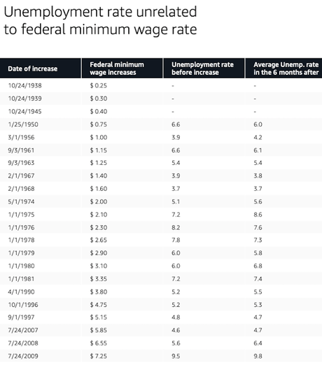 A Majority Of Public Supports $15 An Hour Minimum Wage