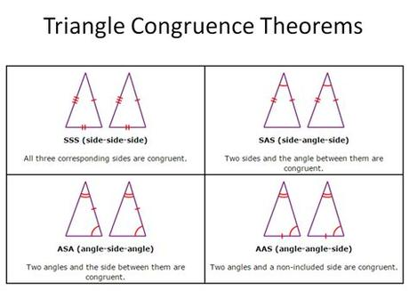 Congruent triangles are triangles that have the same size and shape. Unit 2A - Congruent Triangles - Mr. Blair's Math Class