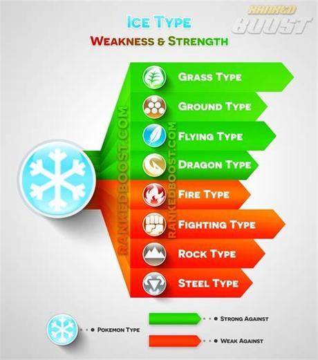 But here are some of the best tips to get the most out of your game. Pokemon Go Type Chart | Pokemon Go Weakness & Strengths ...