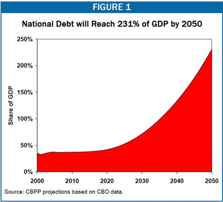 US national debt projections | SIMCenter
