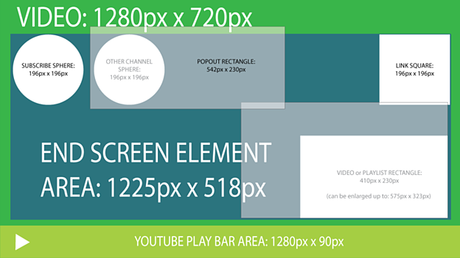 How To Make a YouTube End Screen [+ Templates & Examples]