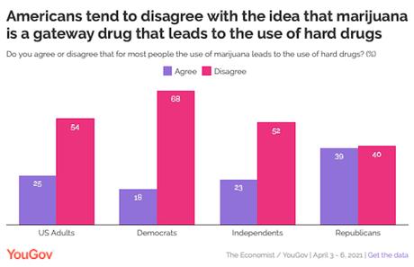 Public Does NOT See Marijuana As A Gateway Drug
