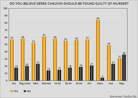 57% Say Chauvin Is Guilty - Only 40% Say Jury Will Convict