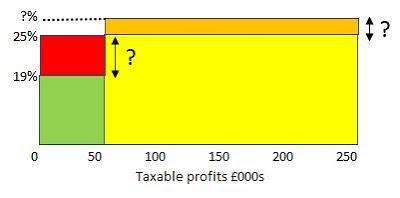 Calculating the marginal corporation tax rate in your head using 'rectangles'