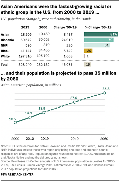 Asians Are The Fastest Growing Portion Of U.S. Population