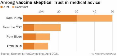 Vaccine Skeptics Trust Trump More Than CDC Or Fauci