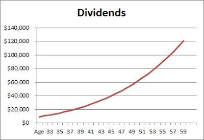 How To Achieve Your Toughest Financial Goals - $100K dividends is it achievable?