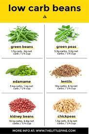 Beans and lentils are very low in fat, high in fiber and are frequently referred to as a wonder food. 3 Low Carb Beans Bean Alternatives Little Pine Kitchen