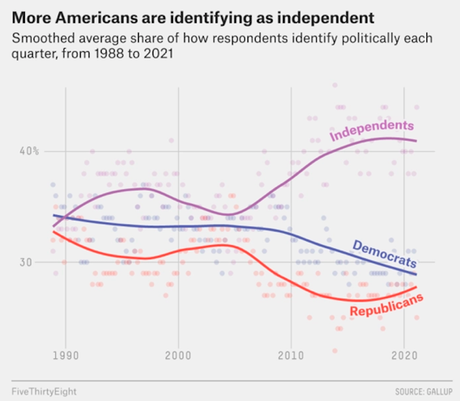 75% Of Self-Identified Independents Are Not Independents