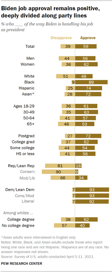 Most Americans Think President Biden Is Doing A Good Job