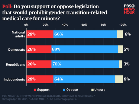 Americans Overwhelmingly Oppose Anti-Transgender Laws