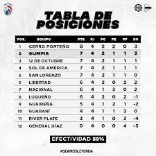 The match is a part of the primera division, apertura. Olimpia Media 𝙎𝙪𝙗𝙚 𝙊𝙡𝙞𝙢𝙥𝙞𝙖 Club Olimpia Sumo 6 De Facebook